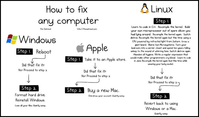 linex vs mac vs windows 24 march 2007 by: marius oiaga, technology news editor windows vs linux vs mac os x ignorance is bl.